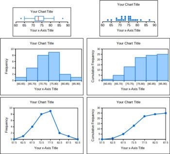 Box Plots Dot Plots Histograms Frequency Polygons