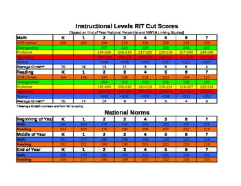 Universal AssessmentNORMS AND CUT SCORES