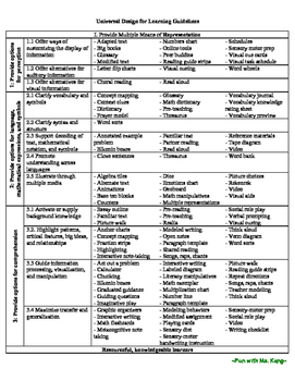 Universal Design for Learning Guidelines and Examples (UDL)