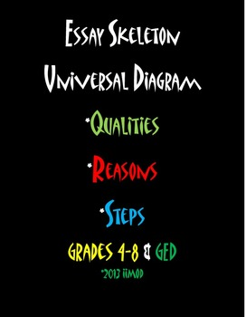"Universal Diagram Essay Skeletons Poster (11""x17"")"