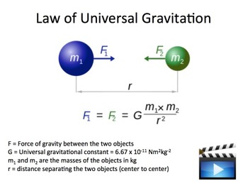 Universal Gravitation - A Physics PowerPoint Lesson & Note