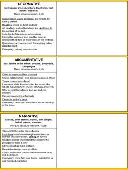 Universal Writing Rubric - standards set for 8th grade ELA