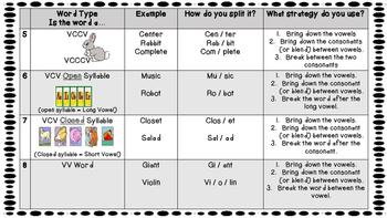 Unknown Word Strategy - Multisyllabic Words
