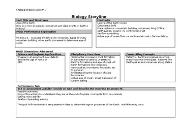 Unpacking Format for NGSS - planning sheet