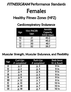 **Updated Healthy Fitness Zones for Fitnessgram