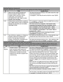 Updated Released STAAR Stem Questions English II Reading