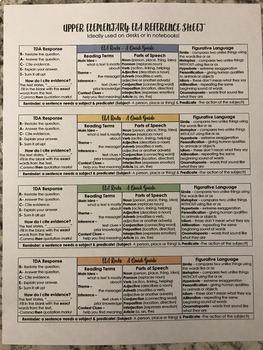 EDITABLE Upper Elementary ELA Reference Sheet