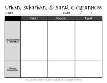 Urban, Suburban, & Rural Communities