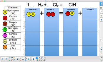 Use Candy to Balance Chemical Equations - SMART Board Presentation