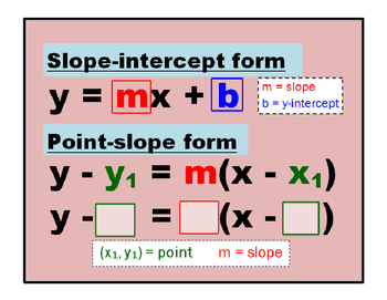 point slope form poster  Use the Point-Slope form on a Linear Equation with Posters