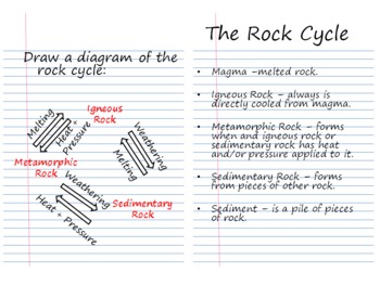 Using Crayons to Teach about the Rock Cycle: A Guided Inquiry Activity