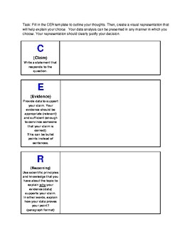 Using Data Analysis to Make a Decision Based on Claim Evidence Reasoning-CER-#12