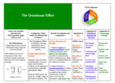 Using Data to Interpret The Greenhouse Effect, NGSS-Aligned Lesson Framework