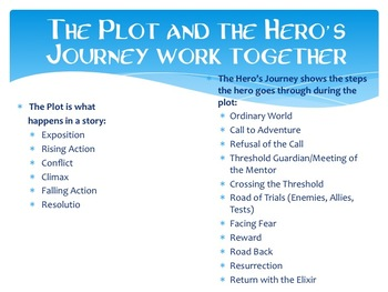 Using Disney's Moana to Learn About the Hero's Journey and Elements of a Story