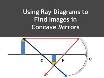 using ray diagrams to locate images in concave mirrors by all kinds of  learners
