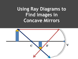 Using Ray Diagrams to Locate Images in Concave Mirrors