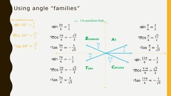 Using Special Angles from Quadrant 1 to find all special angles Powerpoint