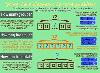 Using Tape Diagrams Anchor Chart By I M A Mathsmith Tpt