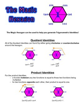 Using The Magic Hexagon to Generate the Trig Identities