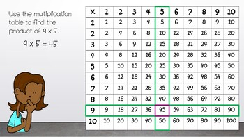 Using a Multiplication Table ~ Interactive PPT Lesson!