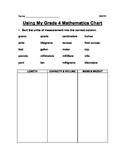 Using a STAAR Math Chart
