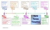 Using a Timeline to Learn Verb Tense
