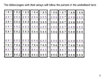 Using arrays to help with multiplication facts