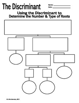 Using the Discriminant to Determine Types of Roots - Flowchart