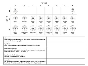 Using the Scientific Method to Study Atoms & the Periodic Table (Group Activity)