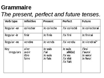 Using the present, perfect and future tenses