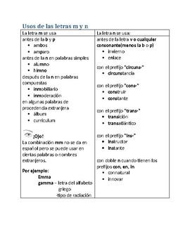 Spanish Speakers 1 or 2: Usos de las letras m y n