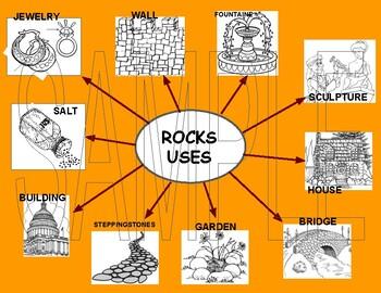ROCKS USEFUL PRODUCTS: Foldable and Chart - English & Spanish