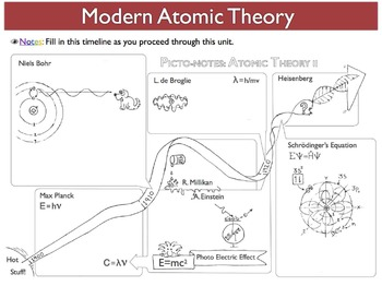 eyeLEARN Atomic Structure (Study Guides, Worksheets, Power