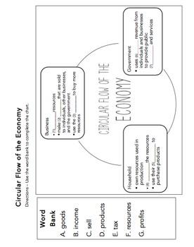 VA Civics & Economics SOL Review Packet #4: USA Economy