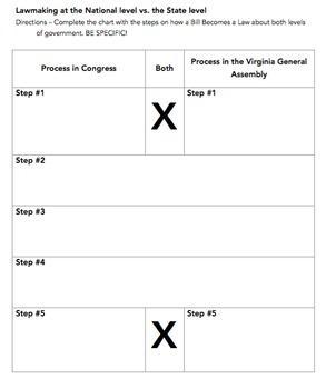VA Civics & Economics SOL Review Packet #5: Political and Governmental Processes