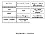 VA House of Burgesses & General Assmbly Cut & Sort VS.3d
