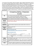 VA Reading SOL 3.5 d Comparing Characters and Attributes