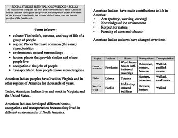 VA Social Studies SOL 2.2 American Indians