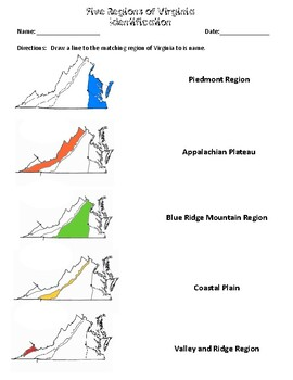VAAP/Alternate Assessment: 5 regions of VA, Products and Industries
