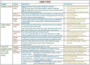 VERB TYPES: CLASSROOM RESOURCES - BUNDLE