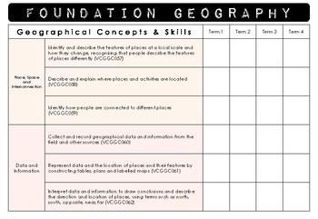 VICTORIAN CURRICULUM Content descriptor term and assessment checklist