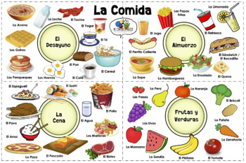 VISUAL AID/POSTER - FOOD in SPANISH! (Use digitally or create a poster!)