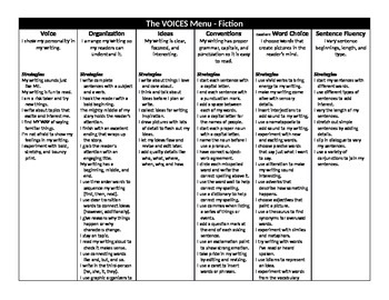 VOICES Menu (The Six Traits of Writing) Objectives