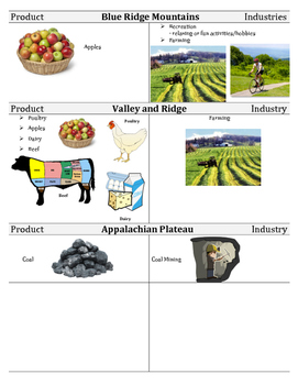 VS 10a-c - Virginia Government, Products, and Industries