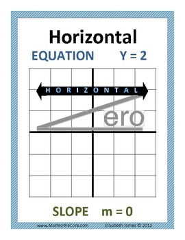 VUX HOY Linear Graph Posters - Horizontal Vertical Lines and Parent Function