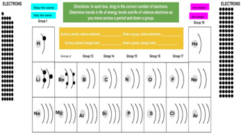 Valence Electrons Graphic Organizer