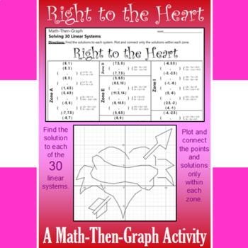 Valentine's Day - Right to the Heart - A Math-Then-Graph Activity - 30 Systems