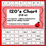 Fill in the Missing Number | Counting to 120 Chart | Missing Numbers to 120