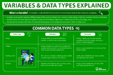 Variables & Data Types Computer Science Poster