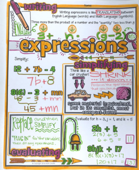 Variables & Expressions Doodle Notes